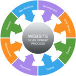 Website Development Process Word Circles Concept with great terms such as analysis, development and more.