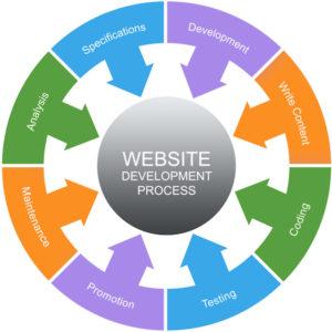 Denver Web Design Services | DeWinter Marketing & PR Denver Colorado